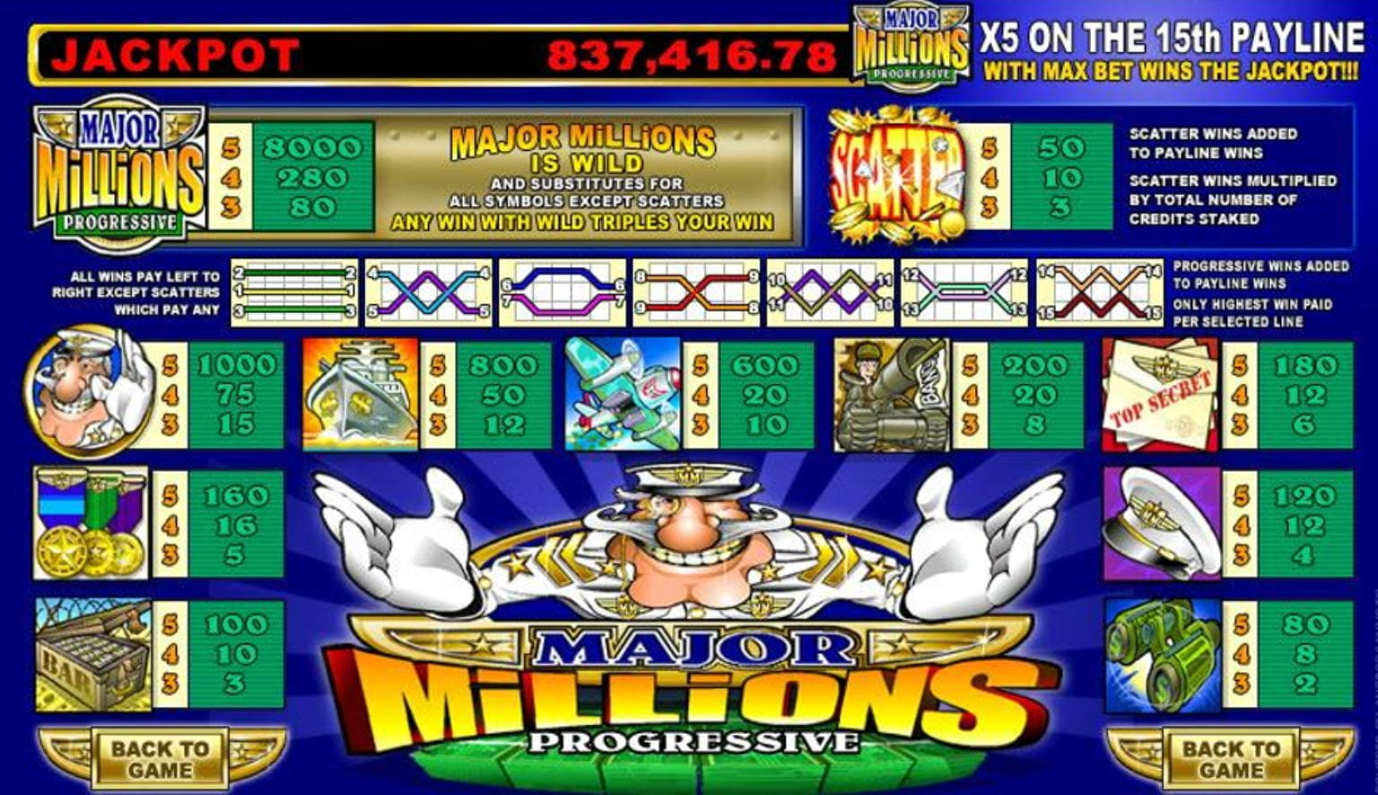 Major Millions Online Paytable